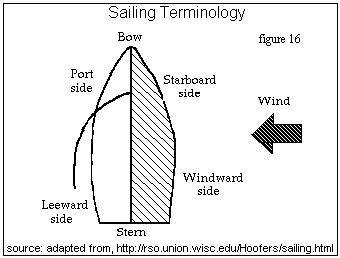 windward leeward diagram american model yachting association
