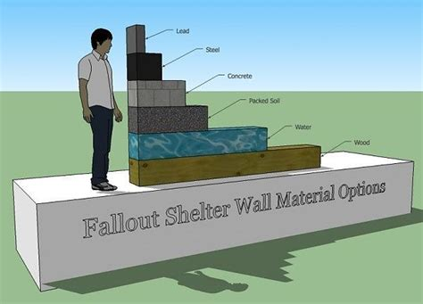 bomb shelter plans how to build an underground shelter truth survival