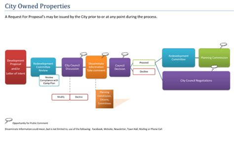 design brief property development development flow chart pictures to pin on pinterest page 8