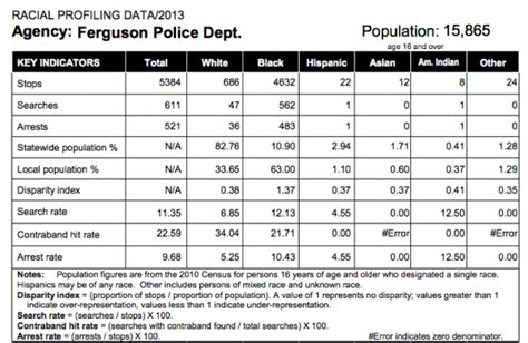 Ferguson Mo Arrest Records Ferguson A Troubling Record Of Racial Profiling Hit Run Reason