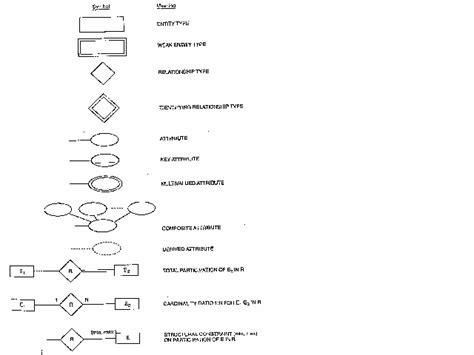 entity relationship diagram symbols schema diagram notation periodic diagrams science