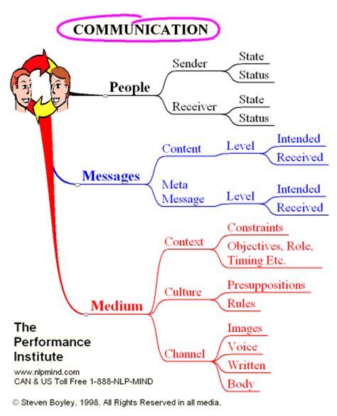nlp patterns for seduction communication skills nlp mind