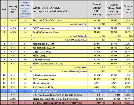 Snhu Mba Program Ranking by Starcom Media Vest F 252 Hrt Recma Ranking An