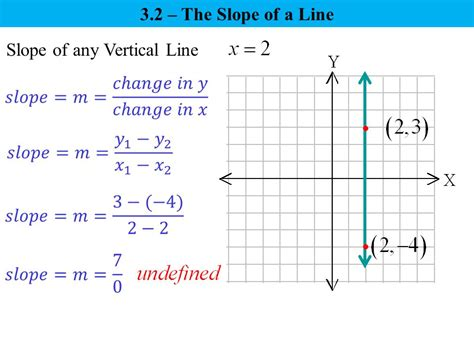 3 1 paired data and the rectangular coordinate system - Slope Of A Vertical Line