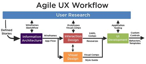 ux design workflow agilesimple png 925 215 410 ux process principals