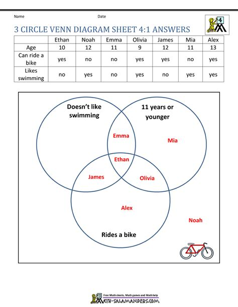diagram for addition 3 circle venn diagram worksheets