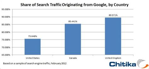How Often Do Use Search Engines What The Graph Search Engine Is Does How It