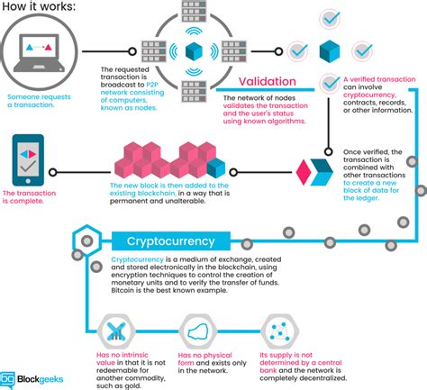 cryptocurrency the future of money blockchain technology and digital revolution books what is cryptocurrency everything you need to