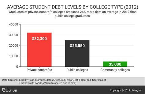Average Mba Student Debt by The Top 15 East Coast Colleges 25k A Year