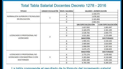 decreto 1278 sueldo 2016 tabla salarial 2016 docentes 1278 youtube