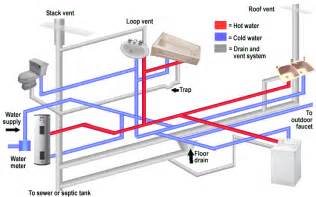 Mobile Home Plumbing Diagram mobile home plumbing systems complete building packages