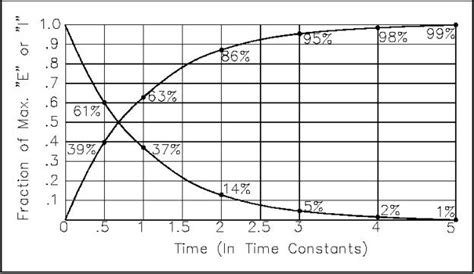 capacitor charge percentage how to size a capacitor charging resistor electrical engineering stack exchange