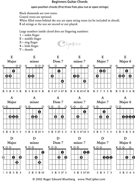 chord theory for beginners bundle the only 2 books you need to learn chord theory chord progressions and chord tone soloing today best seller volume 16 books basic guitar chords page 1 thecipher