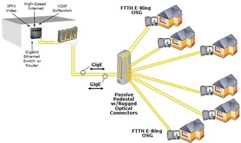 ftth network archives fiber optical networking
