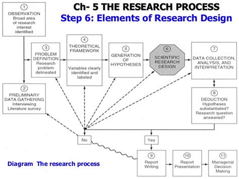 research design key elements research method for business chapter 5