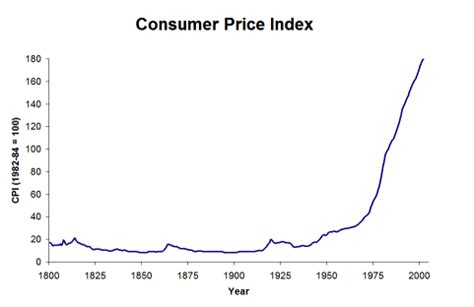 bureau of labor statistics consumer price index lecture 19 notes