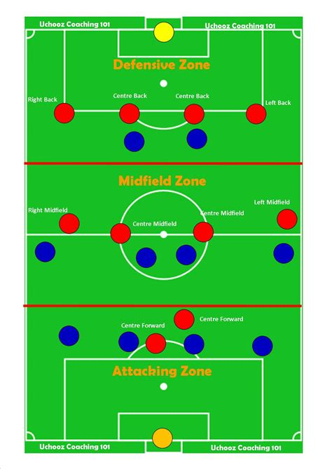 layout zone football manager 2012 kiss football uchooz coaching 101