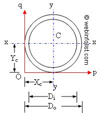 Moment Of Inertia Of Circular Section by Calculator For Engineers Area Moment Of Inertia