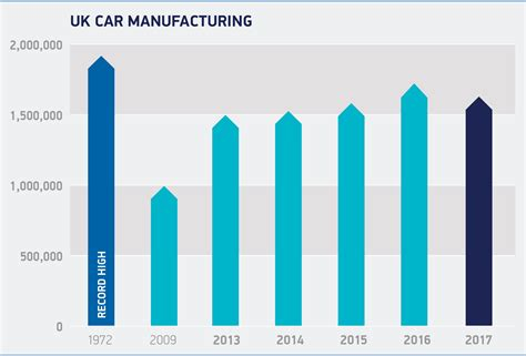 Economic Cars In Usa by Economy Smmt