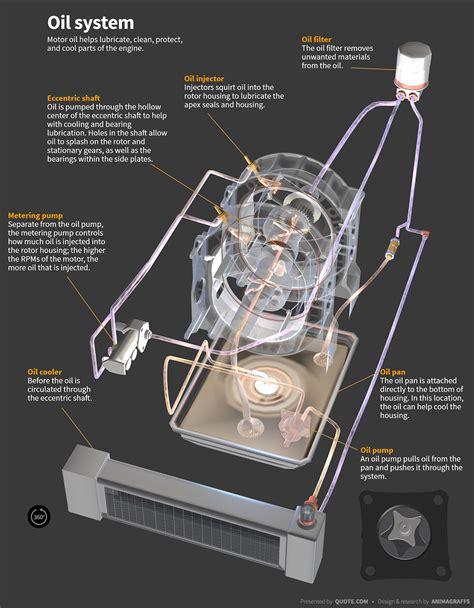 wankel rotary engines work animagraffs