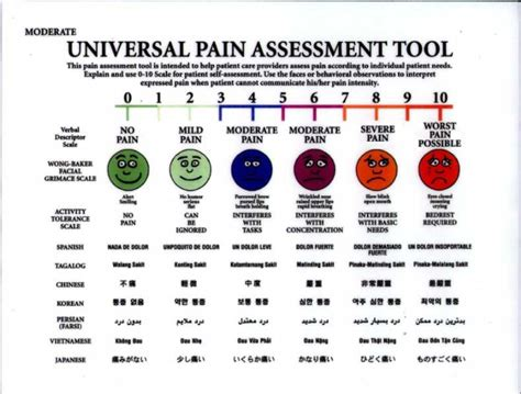 comfort pain scale oncoloblogy november 2009