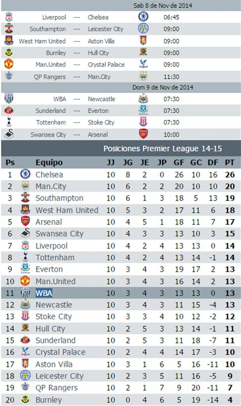 Calendario Premier League Calendario Jornada 11 Premier League 2014 2015 Paperblog