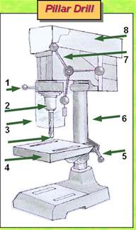 Bench Mounted Pillar Drill Health Amp Safety Learning Aid Pillar Drilling Safety