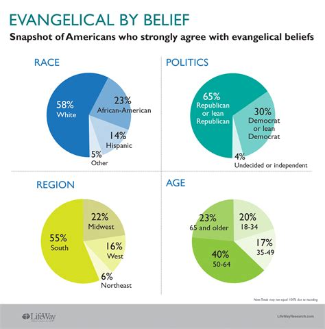 the evangelical movement in resistance and resilience studies in world christianity books survey evangelical label beliefs often at odds word