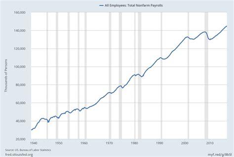 3 critical unemployment charts november 2016
