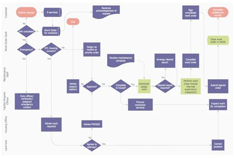 workflow chart process flow diagrams diagram site