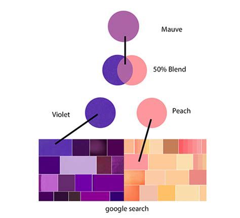 what colors do you mix to make purple what colour is obtained upon mixing and violet quora