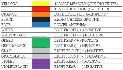 radio wiring diagram color codes wiring diagram with