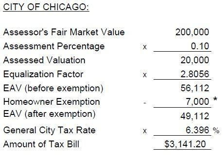 Chicago Property Tax Records 2012 Cook County Property Taxes What Just Happened To Chicago