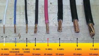 electrical wire size home electricity