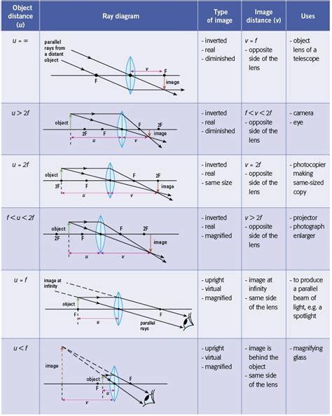 diagrams for converging lenses ss diagrams for converging lens mini physics