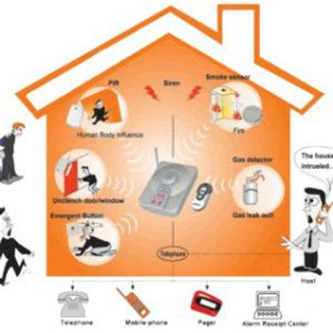 wireless wired alarm systems uses advantages and