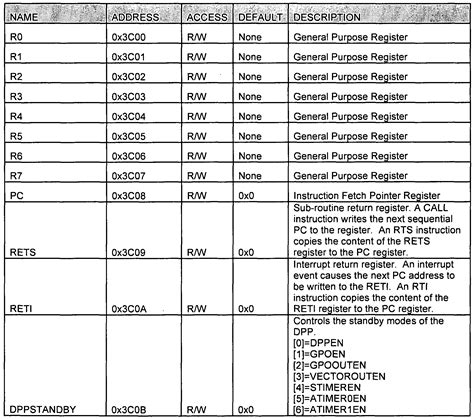 asset register template iso 27001 patent wo2008112207a2 software programmable timing