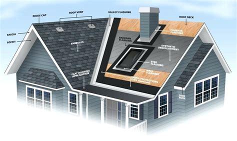 roofing diagram roof terminology salmaun me