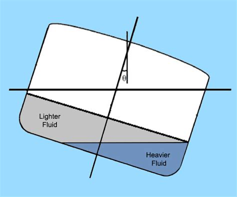 deck boat stability ship stability damaged stability of ships