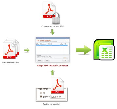 how to convert pdf table to excel sheet converting multiple sheets in excel to pdf how to