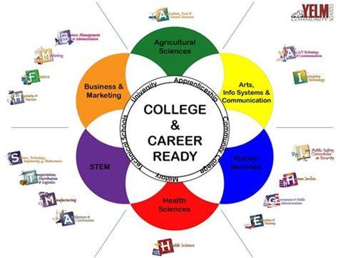 career  technical education cte career pathwaysprograms  study