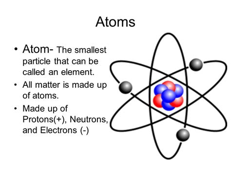 Protons In An Element by Atoms Atom The Smallest Particle That Can Be Called An