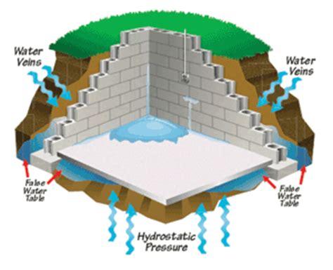 hydrostatic pressure basement common remedies for a leaking basement