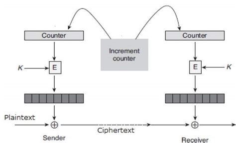 tutorialspoint cryptography block cipher modes of operation