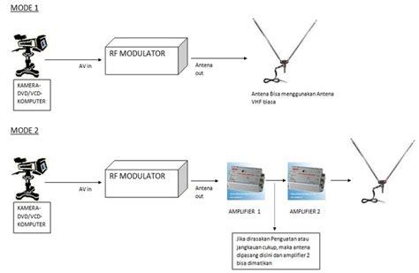 membuat antena pemancar tv sirkitelektronika membuat pemancar tv mini dengan