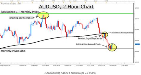 candlestick pattern probabilities learn forex higher probability candlestick entries