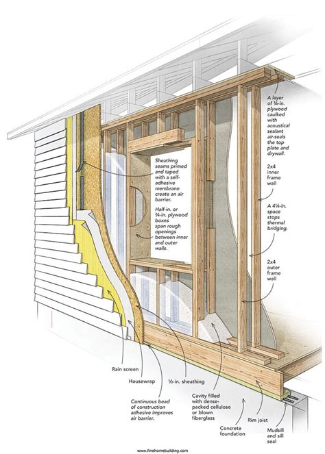 house framing cost stud wall exle two 2x4 walls with a 4 1 4 in gap between them framing