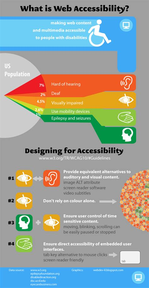 section 508 compliance website 5 infographics on web accessibility for designers designbeep