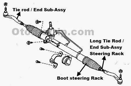 Tie Rod End Avanza fungsi tie rod dan rack end pada sistem kemudi mobil