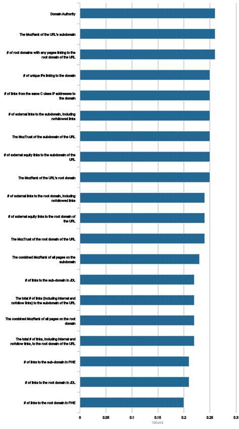 ranking correlation study  moz